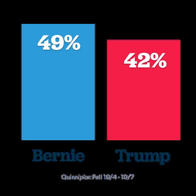 Bernie beats Trump